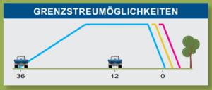 Streusystem Bogballe Düngerstreuer - Grenzstreueinrichtung