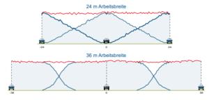 Streusystem Bobgalle Düngerstreuer